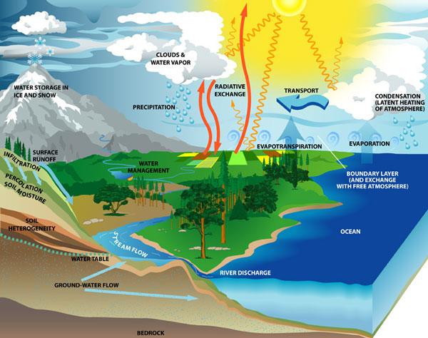 Saint Lucia Drought Hazard Assessment